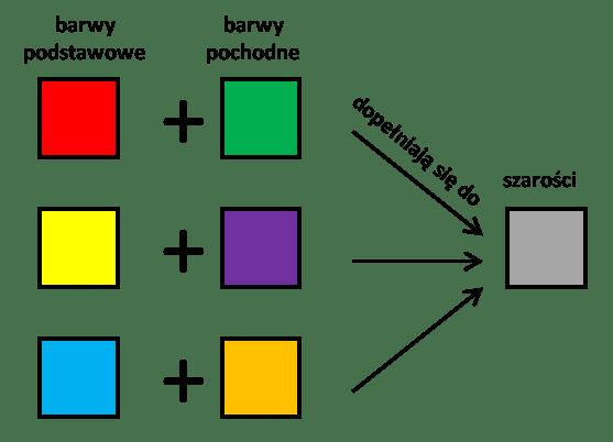 Łączenie się barw